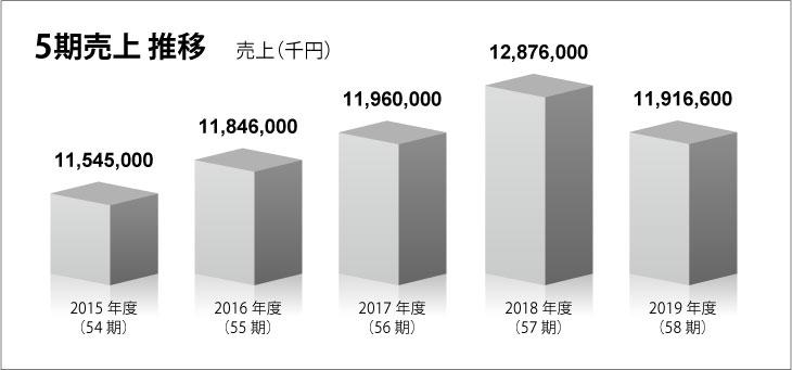 過去5期の売上推移